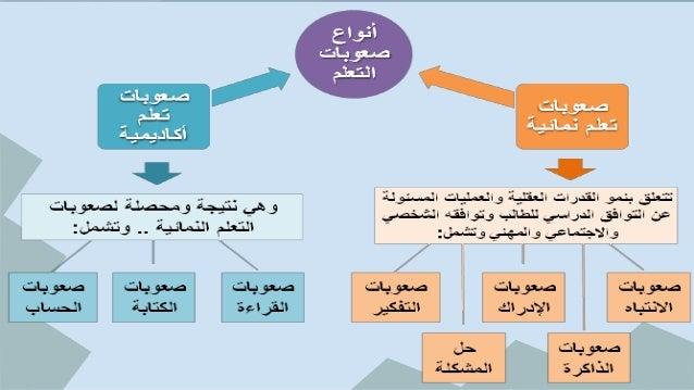 كتاب صعوبات التعلم النمائية pdf