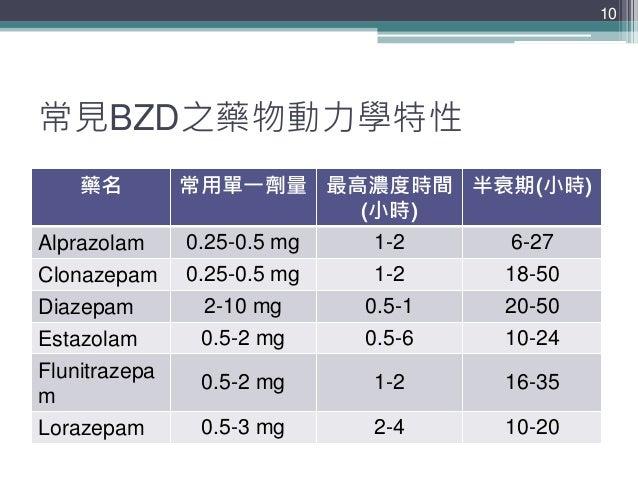 常見BZD之藥物動力學特性 藥名 常用單一劑量 最高濃度時間 (小時) 半衰期(小時) Alprazolam 0.25-0.5 mg 1-2 6-27 Clonazepam 0.25-0.5 mg 1-2 18-50 Diazepam 2-10...