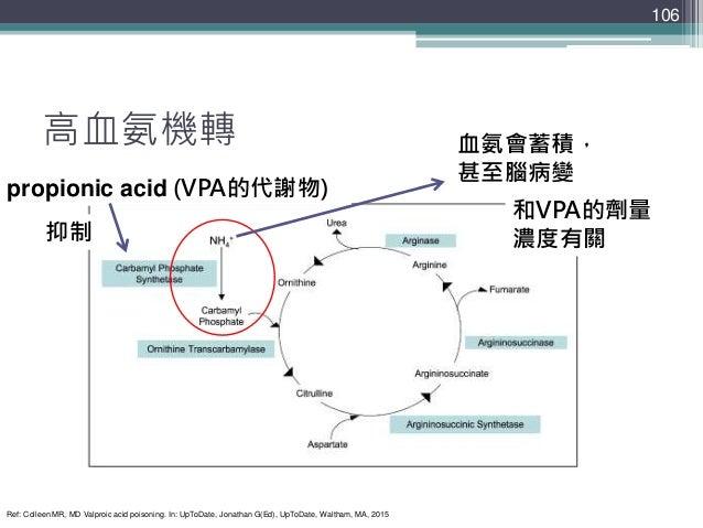 高血氨機轉 106 propionic acid (VPA的代謝物) 抑制 血氨會蓄積, 甚至腦病變 和VPA的劑量 濃度有關 Ref: Colleen MR, MD Valproic acid poisoning. In: UpToDate,...