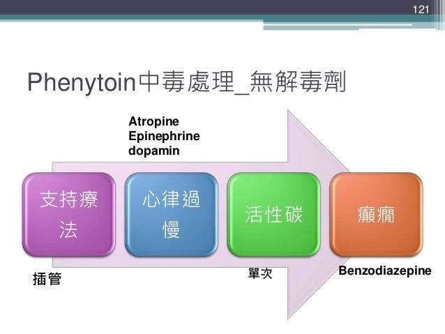 Phenytoin中毒處理_無解毒劑 支持療 法 心律過 慢 活性碳 癲癇 121 插管 Atropine Epinephrine dopamin 單次 Benzodiazepine