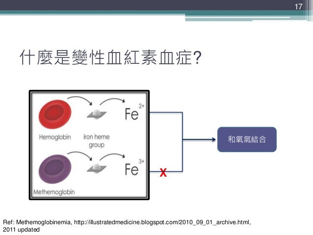 什麼是變性血紅素血症? 17 和氧氣結合 X Ref: Methemoglobinemia, http://illustratedmedicine.blogspot.com/2010_09_01_archive.html, 2011 updat...