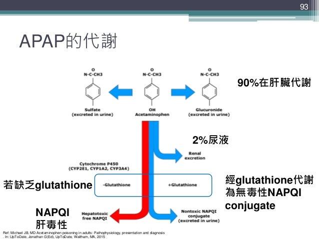 APAP的代謝 93 90%在肝臟代謝 2%尿液 NAPQI 肝毒性 經glutathione代謝 為無毒性NAPQI conjugate 若缺乏glutathione Ref: Michael JB, MD Acetaminophen poi...