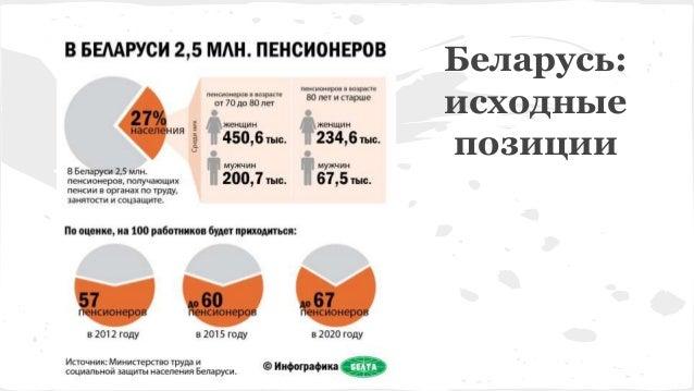 Беларусь: исходные позиции