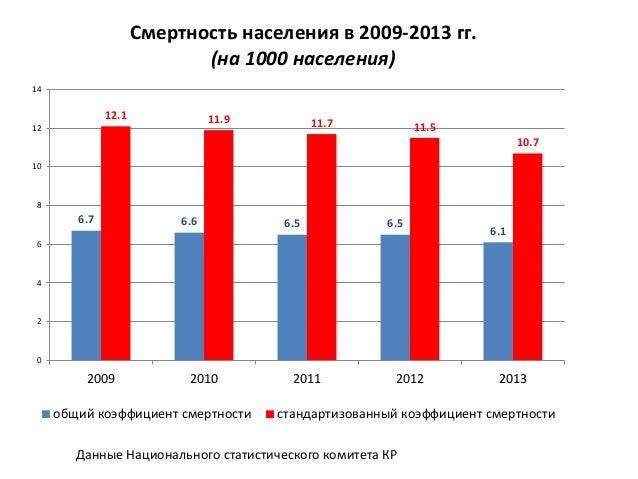 Доля лиц в возрасте 65 лет и старше в Кыргызской Республике в 2010-2013 гг. (проценты) Данные Национального статистическог...