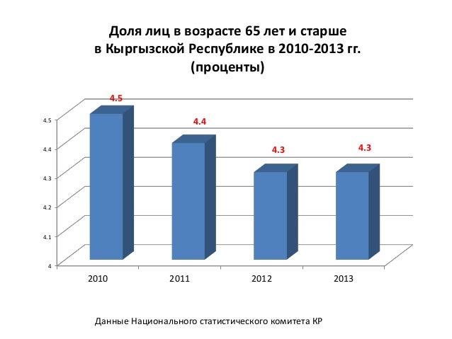 Показатели старения по трем вариантам прогноза ИДЕМ и ООН, все население, оба пола. Показатель ИДЕМ (2011) ООН (2008) 2010...