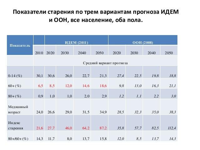 Ожидаемая продолжительность жизни населения КР при рождении в 2009-2013 гг. Данные Национального статистического комитета ...