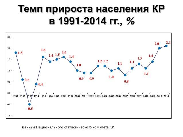 Темп прироста населения КР в 1991-2014 гг., % Данные Национального статистического комитета КР 1.8 0.6 -0.5 0.4 1.6 1.4 1....
