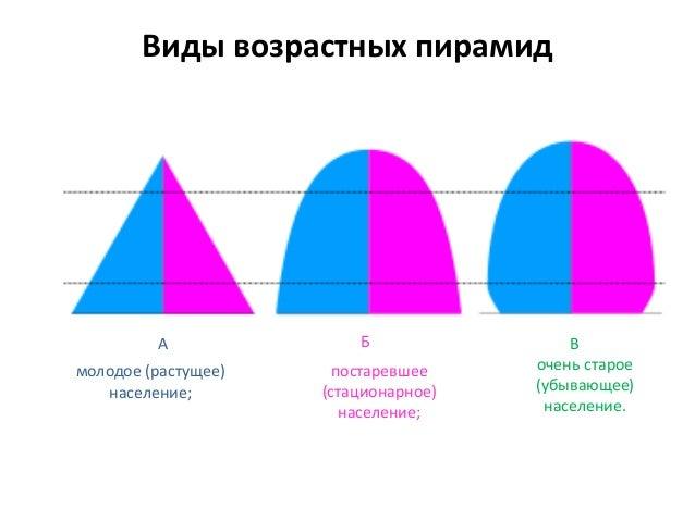 Виды возрастных пирамид постаревшее (стационарное) население; А Б В молодое (растущее) население; очень старое (убывающее)...