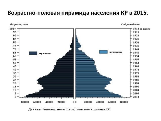 Возрастно-половая пирамида населения КР в 2015. Данные Национального статистического комитета КР