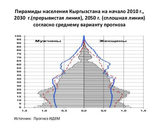 Общий коэффициент рождаемости населения КР в 2004-2014 гг. (число родившихся на 1000 населения) Данные Национального стати...