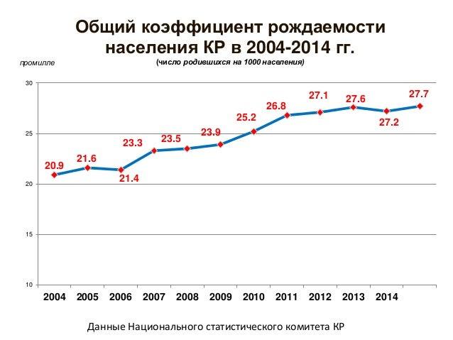 Коэффициент фертильности женщин КР в 2000-2013гг. (число рожденных детей на 1 женщину 15-49 лет) Данные Национального стат...