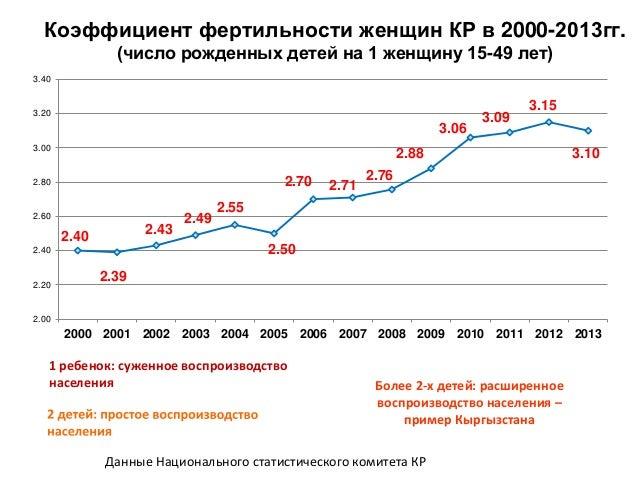 Смертность населения в 2009-2013 гг. (на 1000 населения) Данные Национального статистического комитета КР 6.7 6.6 6.5 6.5 ...