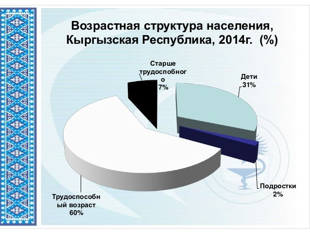 Возрастная структура населения, Кыргызская Республика, 2014г. (%) Дети 31% Подростки 2%Трудоспособн ый возраст 60% Старше ...