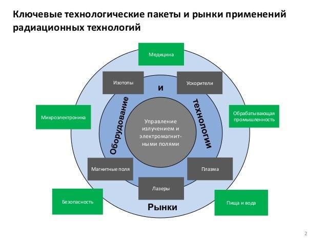 2 Ключевые технологические пакеты и рынки применений радиационных технологий Управление излучением и электромагнит- ными п...