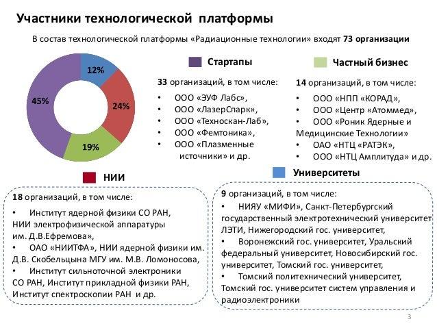 9 организаций, в том числе: • НИЯУ «МИФИ», Санкт-Петербургский государственный электротехнический университет ЛЭТИ, Нижего...