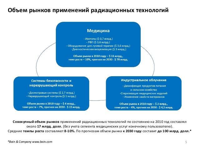 5 Объем рынков применений радиационных технологий Совокупный объем рынков применений радиационных технологий по состоянию ...