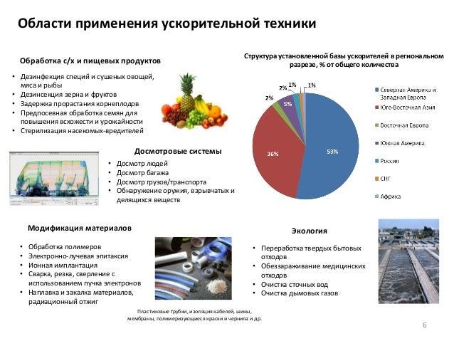 6 Области применения ускорительной техники Структура установленной базы ускорителей в региональном разрезе, % от общего ко...