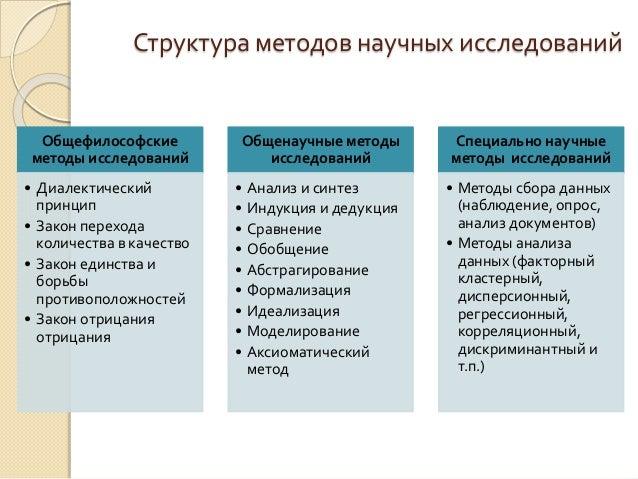 Научные методы исследований в дипломной работе студента Определение направлений практического использования результатов 7 Структура методов научных исследований Общефилософские методы