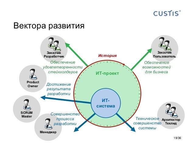 Архитектор Техлид Заказчик Пользователь Заказчик Разработчик Product Owner Менеджер ИТ-проект Вектора развития ИТ- система...