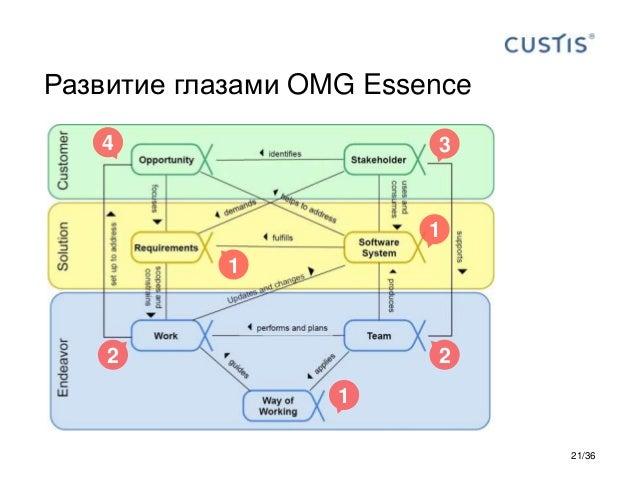 Развитие глазами OMG Essence 4 3 2 1 1 2 1 21/36