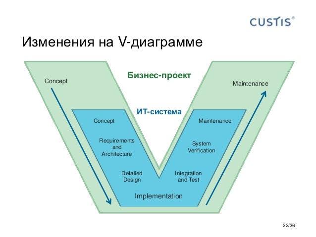 Изменения на V-диаграмме Concept Requirements and Architecture Detailed Design Implementation Integration and Test System ...