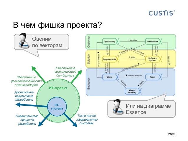 В чем фишка проекта? Оценим по векторам Или на диаграмме Essence ИТ-проект ИТ- система Техническое совершенство системы Со...