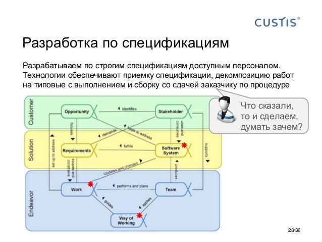 Разработка по спецификациям Разрабатываем по строгим спецификациям доступным персоналом. Технологии обеспечивают приемку с...