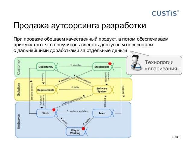 Продажа аутсорсинга разработки При продаже обещаем качественный продукт, а потом обеспечиваем приемку того, что получилось...