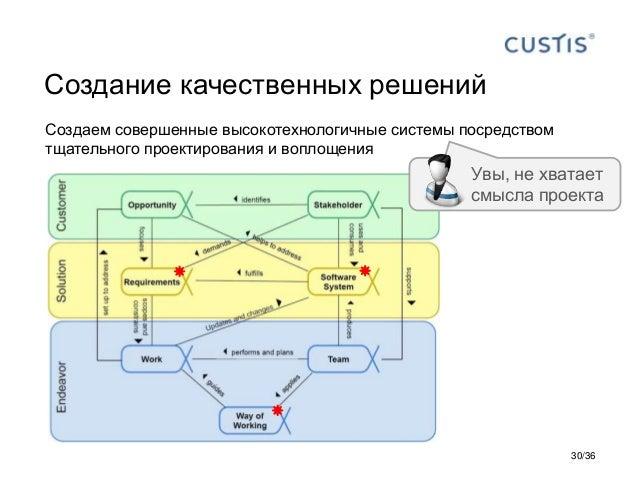 Создание качественных решений Создаем совершенные высокотехнологичные системы посредством тщательного проектирования и воп...
