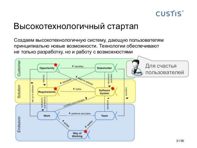 Высокотехнологичный стартап Создаем высокотехнологичную систему, дающую пользователям принципиально новые возможности. Тех...