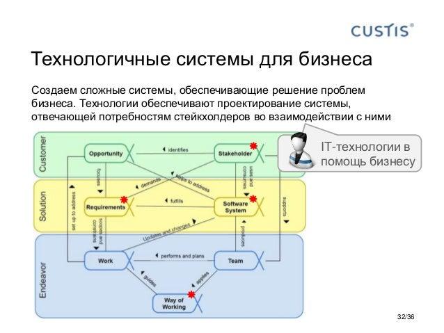 Технологичные системы для бизнеса Создаем сложные системы, обеспечивающие решение проблем бизнеса. Технологии обеспечивают...