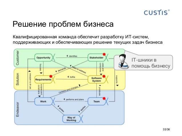 Решение проблем бизнеса Квалифицированная команда обеспечит разработку ИТ-систем, поддерживающих и обеспечивающих решение ...