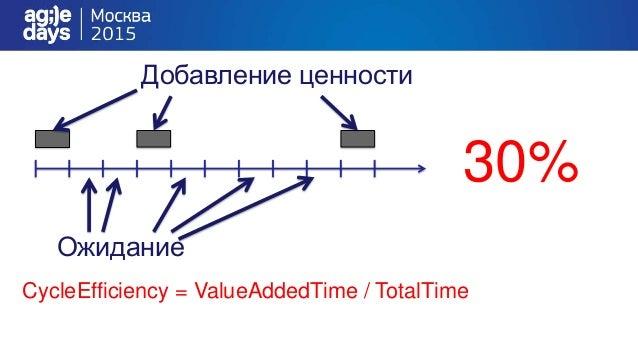 Закон Литтла • Время ожидания = размер очереди / скорость обслуживания • 200 человек / 20 человек в час = 10 часов • Cycle...