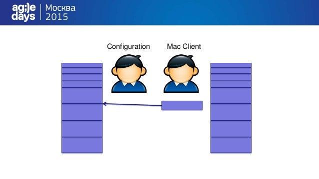 Планирование Апрель Май Июнь iOS client MacClient NS ConM CLIB AMS