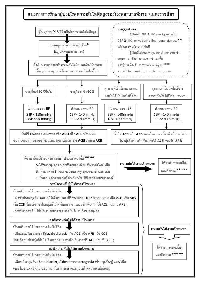 ผู้ใหญ่อายุ ≥18 ปีซึ่งเป็นโรคความดันโลหิตสูง ปรับพฤติกรรมการดาเนินชีวิต* (ปฏิบัติตลอดการรักษา) ตั้งเป้ าหมายของระดับความดั...