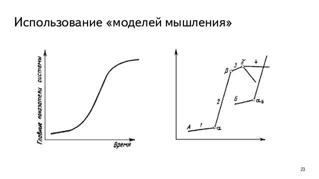 Использование «моделей мышления» 24 Время Эффективность Все плохо Все хорошо Зарождение Развитие Стагнация Продукт или тех...