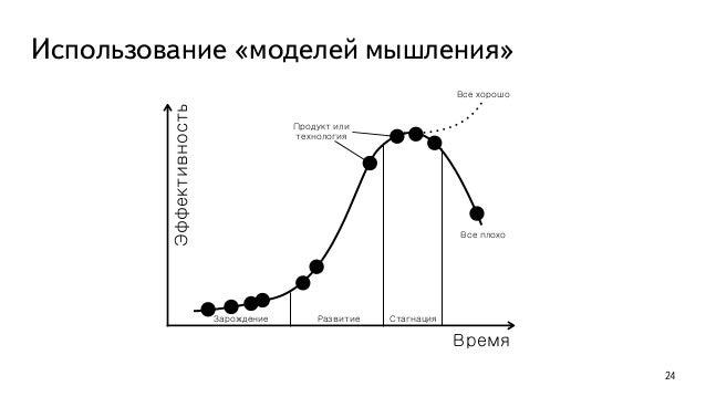 Использование «моделей мышления» 25
