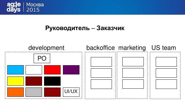 development PO UI/UX marketing US teambackoffice Руководитель – Заказчик