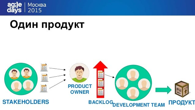 Один продукт DEVELOPMENT TEAM ПРОДУКТSTAKEHOLDERS PRODUCT OWNER BACKLOG