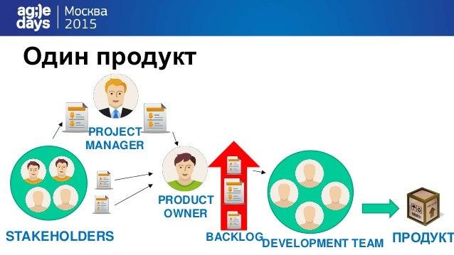 Один продукт DEVELOPMENT TEAM ПРОДУКТSTAKEHOLDERS PRODUCT OWNER BACKLOG PROJECT MANAGER