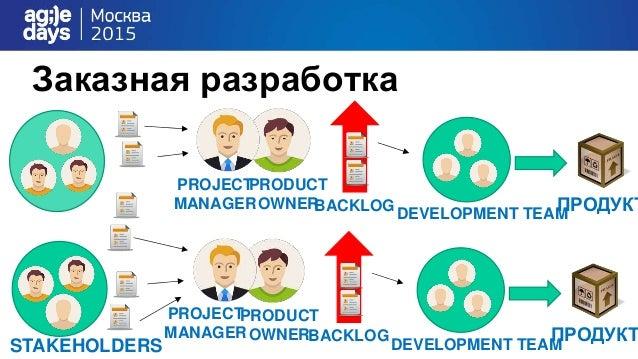DEVELOPMENT TEAM ПРОДУКТ STAKEHOLDERS PRODUCT OWNERBACKLOG DEVELOPMENT TEAM ПРОДУКТ PRODUCT OWNERBACKLOG PROJECT MANAGER P...