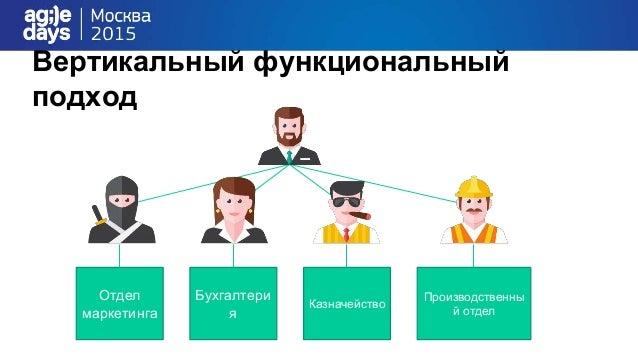 Вертикальный функциональный подход Отдел маркетинга Бухгалтери я Казначейство Производственны й отдел