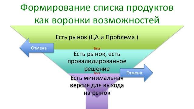 Формирование списка продуктов как воронки возможностей Есть рынок (ЦА и Проблема ) Есть рынок, есть провалидированное реше...