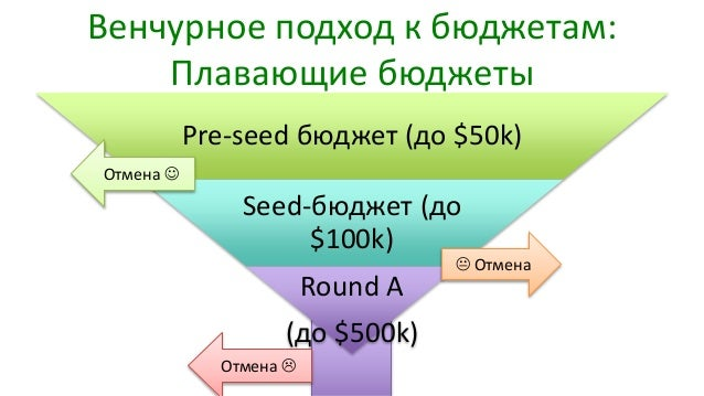 Венчурное подход к бюджетам: Плавающие бюджеты Pre-seed бюджет (до $50k) Seed-бюджет (до $100k) Round A (до $500k) Отмена ...