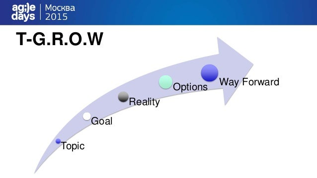 T-G.R.O.W Topic Goal Reality Options Way Forward