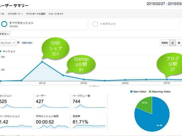 SNS シェア 301 Startap p公開 91 ブログ 公開 27