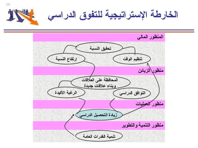 التخطيط الاستراتيجي الشخصي