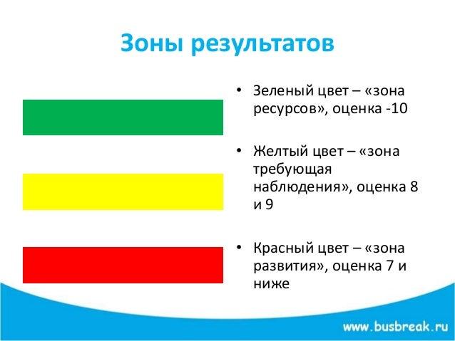 Зоны результатов • Зеленый цвет – «зона ресурсов», оценка -10 • Желтый цвет – «зона требующая наблюдения», оценка 8 и 9 • ...