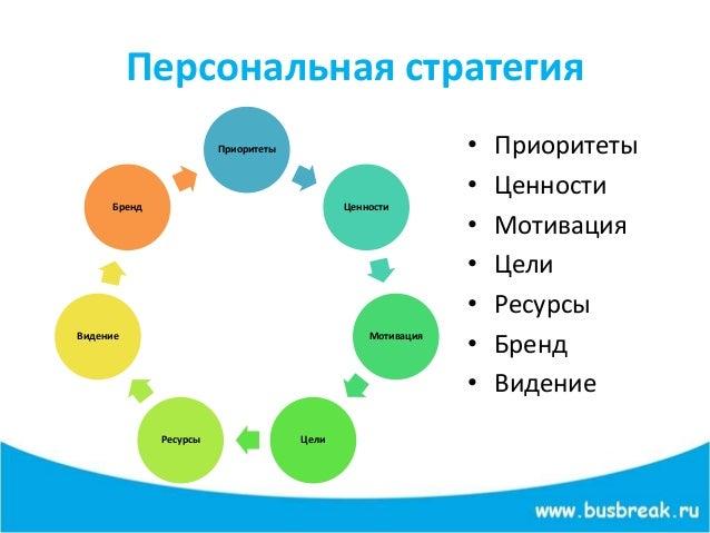 Персональная стратегия Приоритеты Ценности Мотивация ЦелиРесурсы Видение Бренд • Приоритеты • Ценности • Мотивация • Цели ...