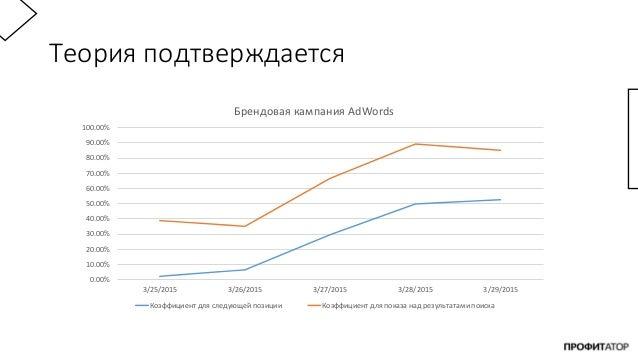 Теория подтверждается 0.00% 10.00% 20.00% 30.00% 40.00% 50.00% 60.00% 70.00% 80.00% 90.00% 100.00% 3/25/2015 3/26/2015 3/2...